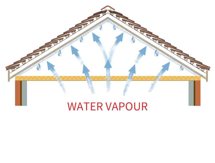 Condensation And Ventilation Onduline Lightweight Roofing